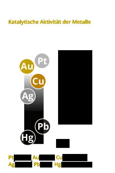 Katalytische Aktivität: Kolloidale Metalle